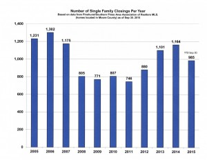 # of Single Family Closings by Year Moore Co
